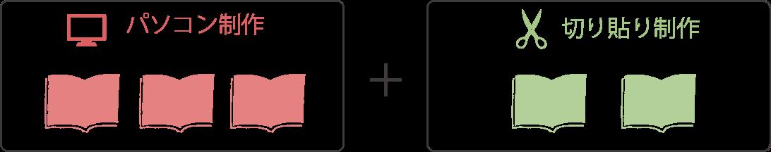 組み合わせ例「パソコン制作」+「切り貼り制作」